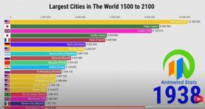 Largest Cities 1500 To 2100
